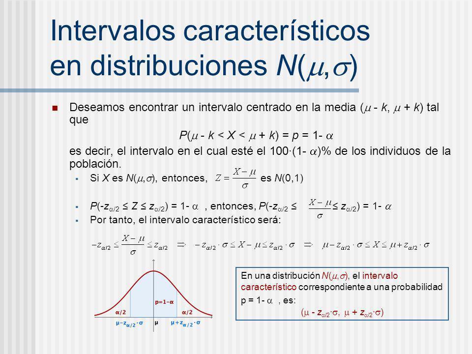 Intervalos característicos en distribuciones N(,)