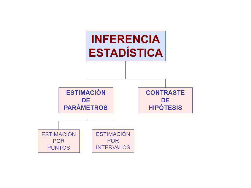 INFERENCIA ESTADÍSTICA ESTIMACIÓN DE PARÁMETROS CONTRASTE DE HIPÓTESIS