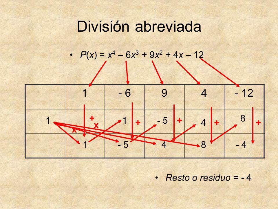 División abreviada 1 - 6 9 4 - 12 P(x) = x4 – 6x3 + 9x2 + 4x – 12 + 8