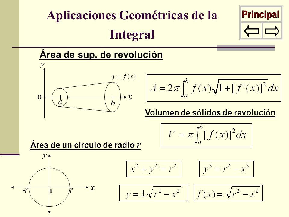 Aplicaciones Geométricas de la Integral