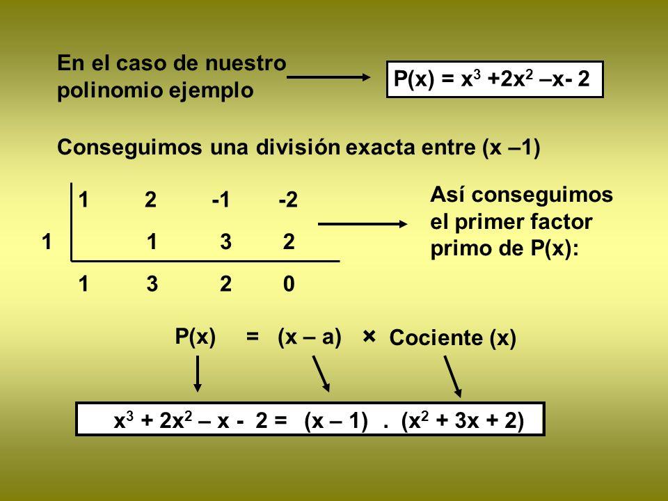 × Cociente (x) En el caso de nuestro polinomio ejemplo