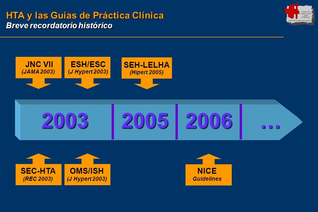 2003 2005 2006 … HTA y las Guías de Práctica Clínica