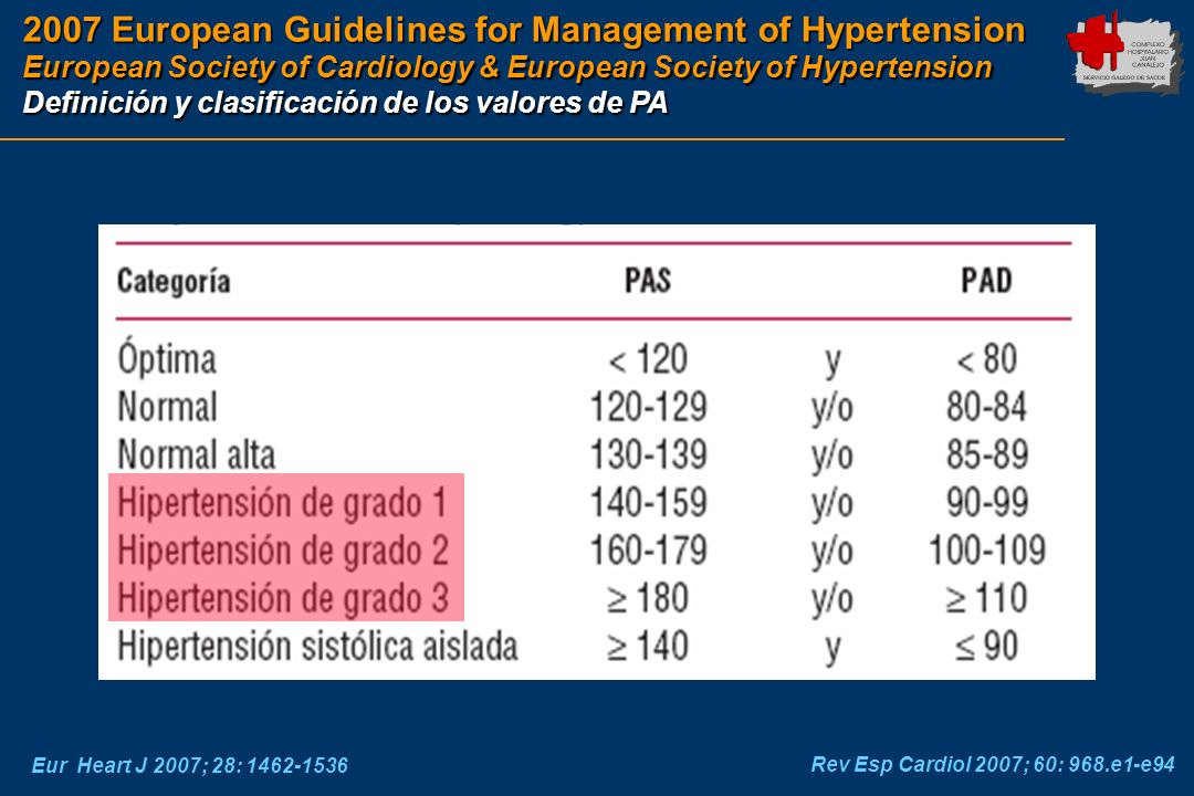 2007 European Guidelines for Management of Hypertension European Society of Cardiology & European Society of Hypertension
