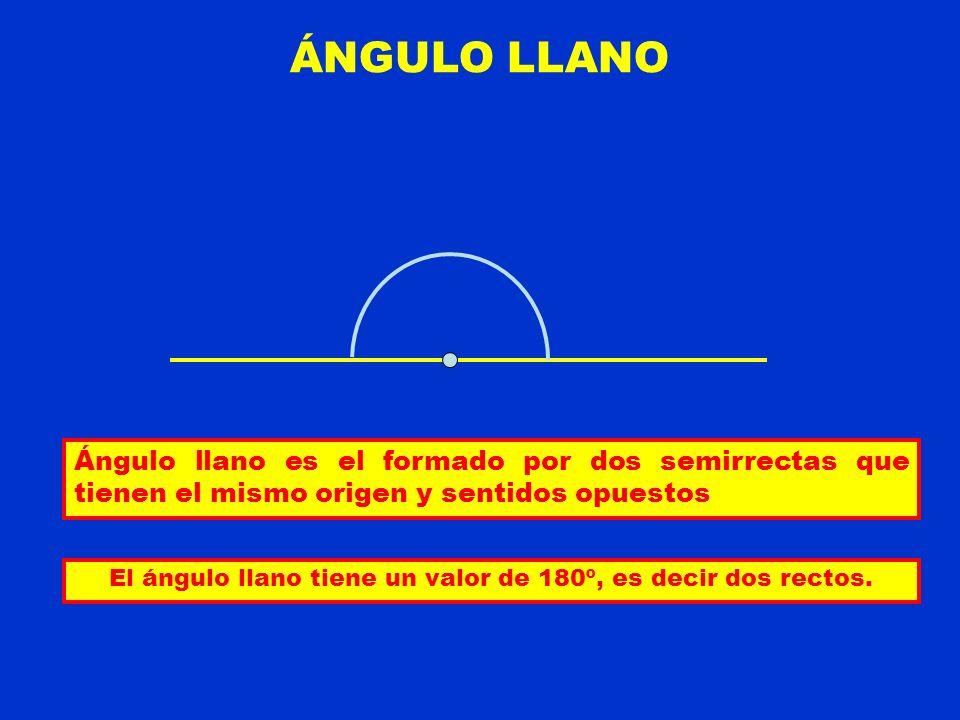 El ángulo llano tiene un valor de 180º, es decir dos rectos.