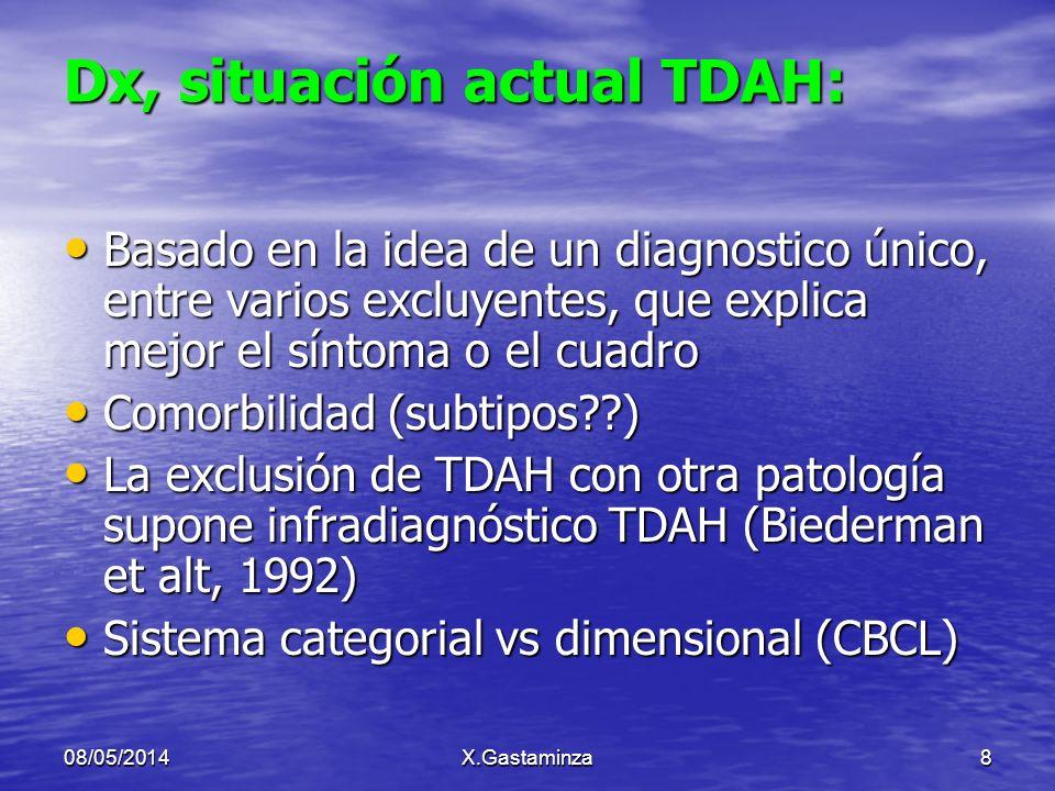 Dx, situación actual TDAH: