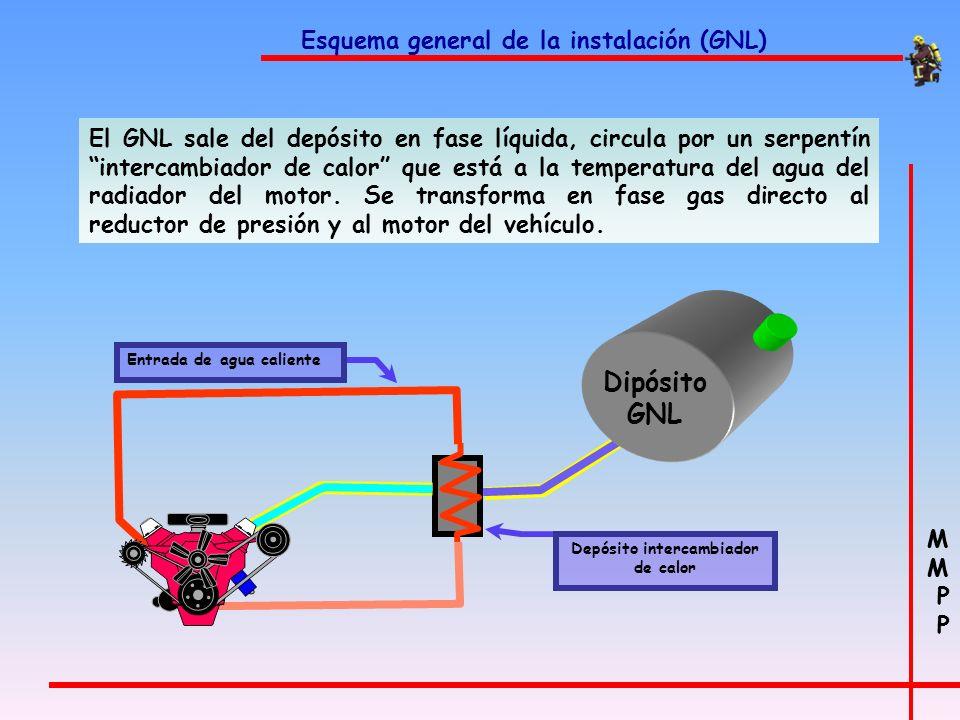 Depósito intercambiador de calor