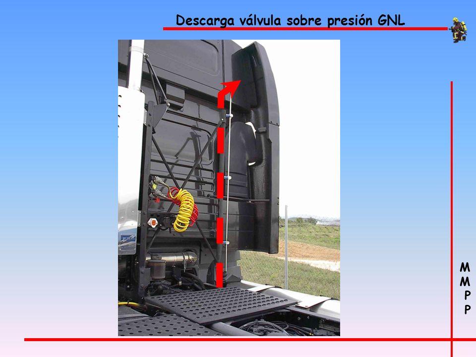 Descarga válvula sobre presión GNL