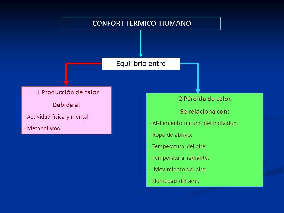 CONFORT TERMICO HUMANO