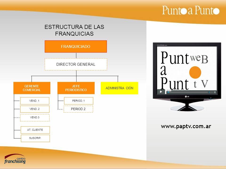 ESTRUCTURA DE LAS FRANQUICIAS
