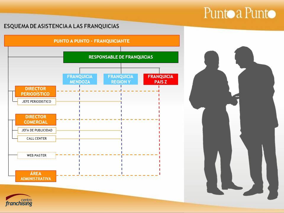 PUNTO A PUNTO - FRANQUICIANTE RESPONSABLE DE FRANQUICIAS