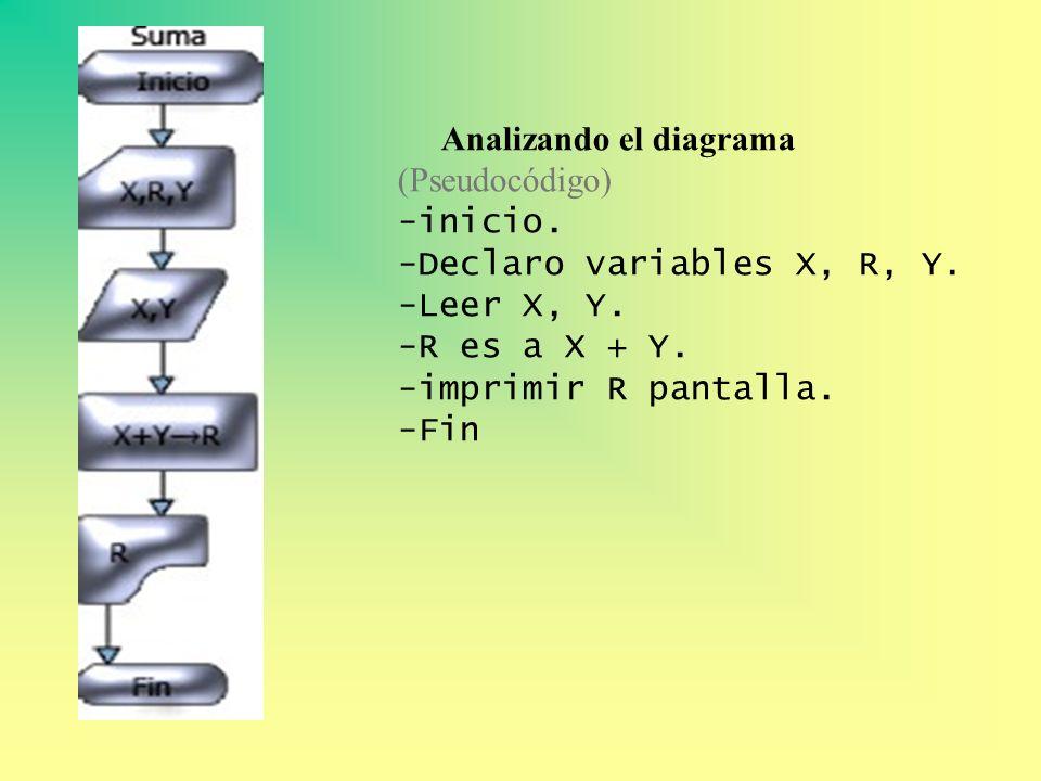 Analizando el diagrama (Pseudocódigo) -inicio. -Declaro variables X, R, Y. -Leer X, Y. -R es a X + Y. -imprimir R pantalla. -Fin.