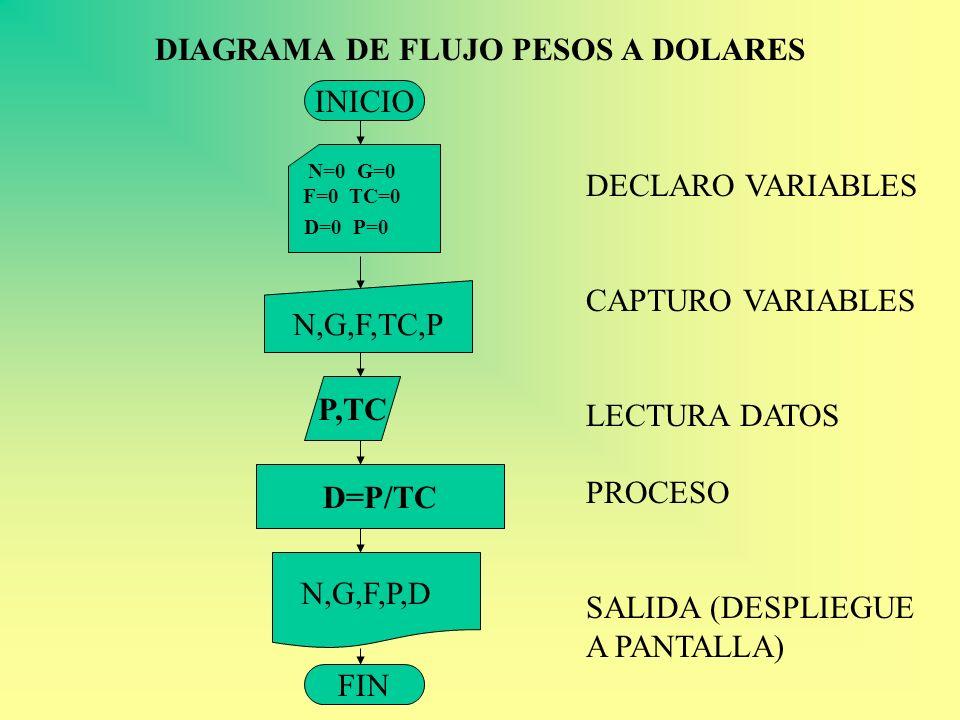 DIAGRAMA DE FLUJO PESOS A DOLARES