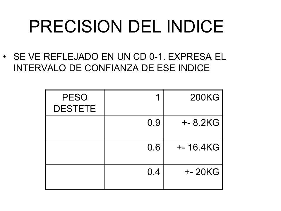PRECISION DEL INDICESE VE REFLEJADO EN UN CD 0-1. EXPRESA EL INTERVALO DE CONFIANZA DE ESE INDICE. PESO DESTETE.