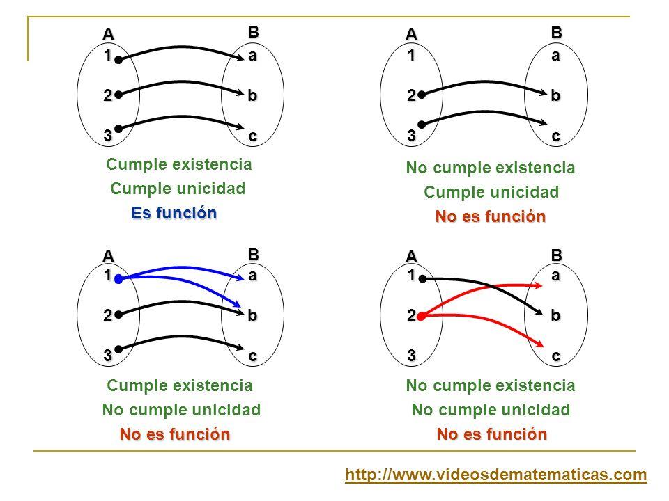 1 2. 3. a. b. c. A. B. Cumple existencia. No cumple existencia. Cumple unicidad. Cumple unicidad.