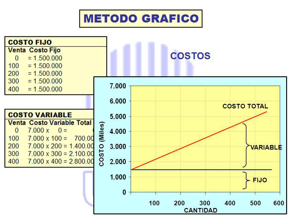 COSTO TOTAL COSTO (Miles) VARIABLE. FIJO. 100 200 300 400 500 600.