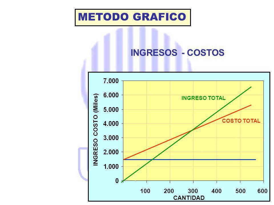 METODO GRAFICO INGRESOS - COSTOS INGRESO COSTO (Miles)