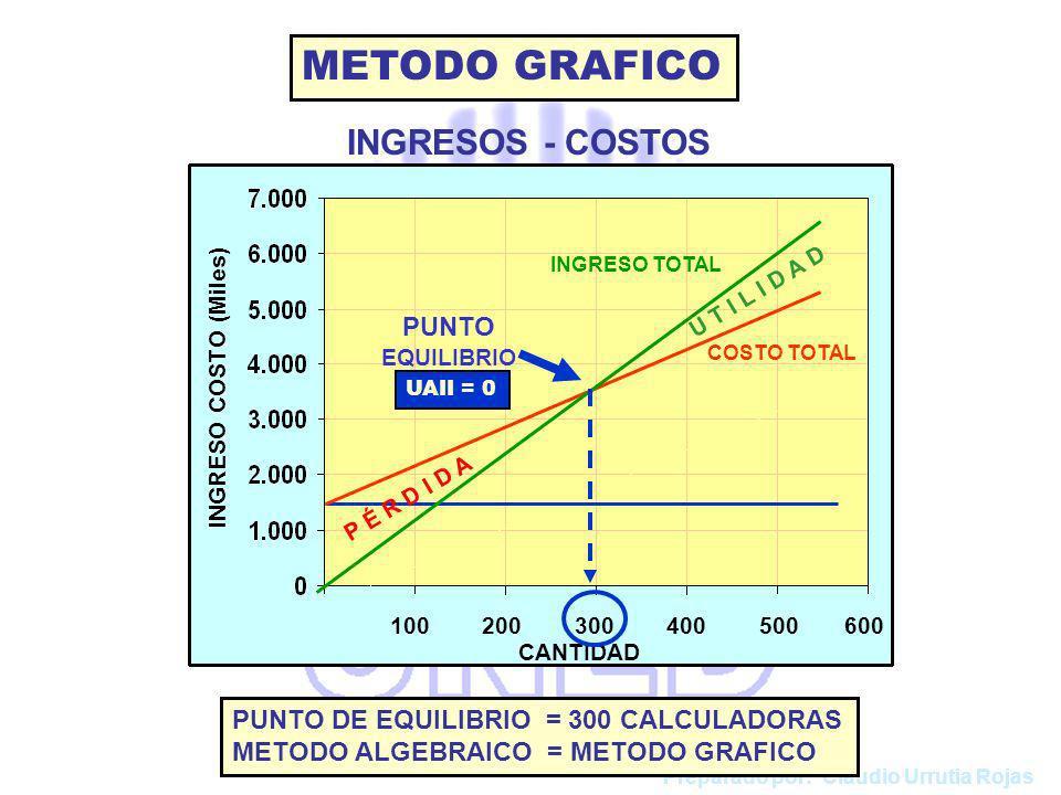 METODO GRAFICO INGRESOS - COSTOS PUNTO