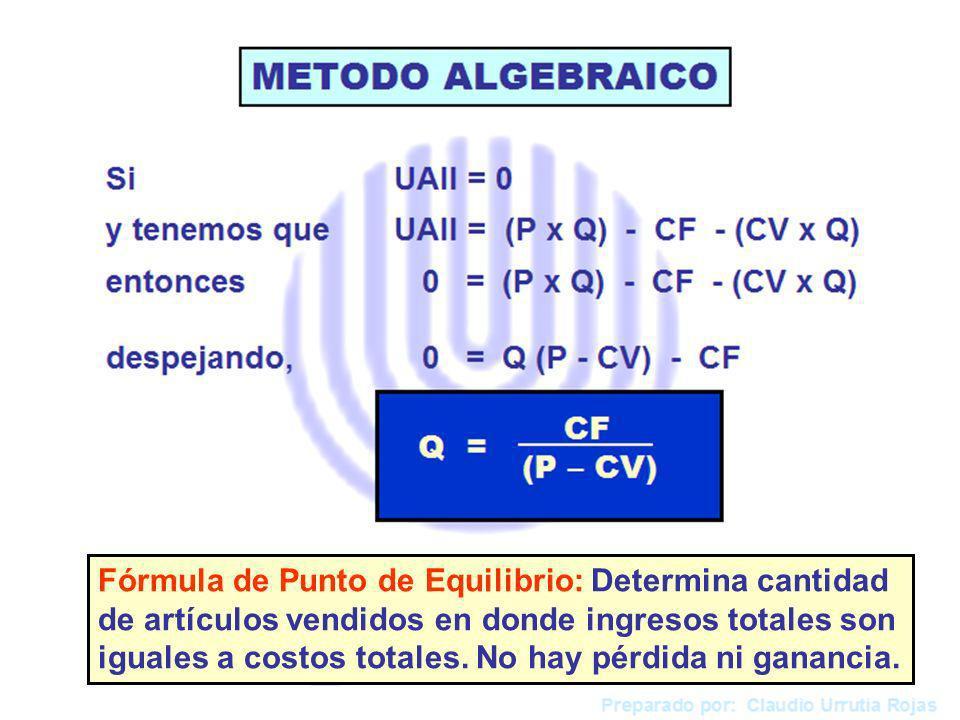 Fórmula de Punto de Equilibrio: Determina cantidad