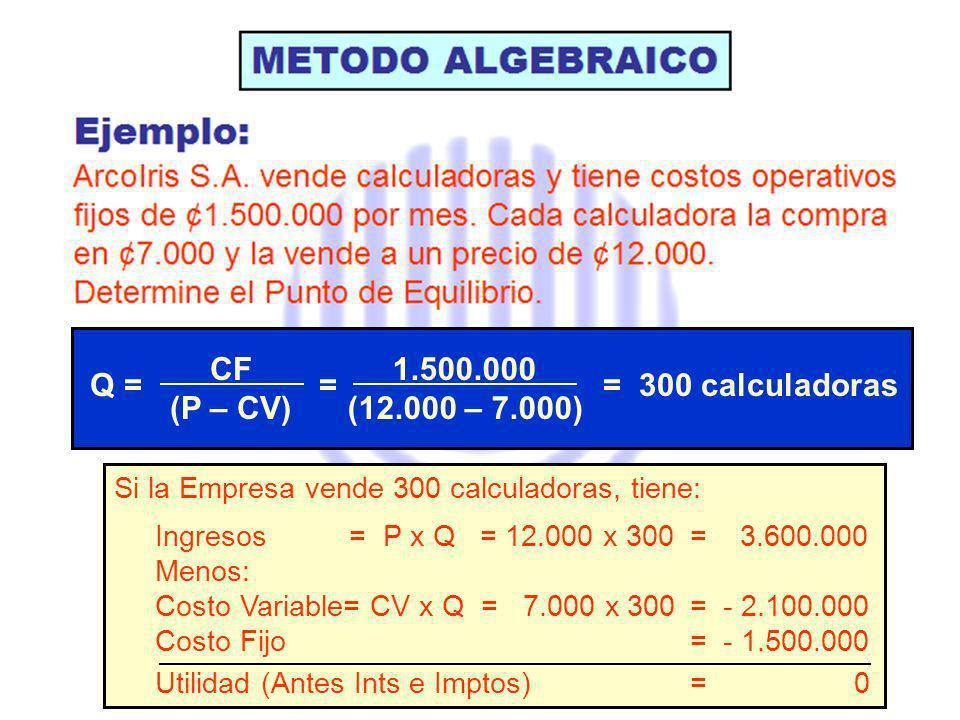 CF (P – CV) 1.500.000 (12.000 – 7.000) Q = = = 300 calculadoras