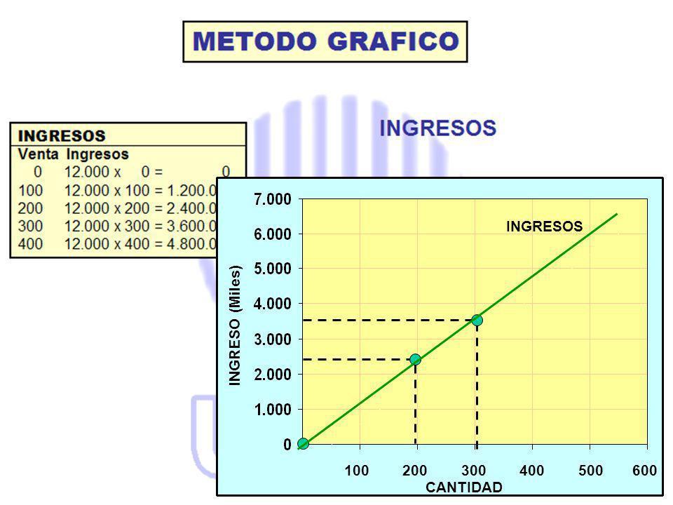 INGRESOS INGRESO (Miles) 100 200 300 400 500 600 CANTIDAD