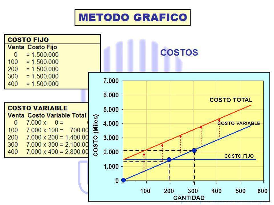 COSTO TOTAL COSTO (Miles) 100 200 300 400 500 600 CANTIDAD