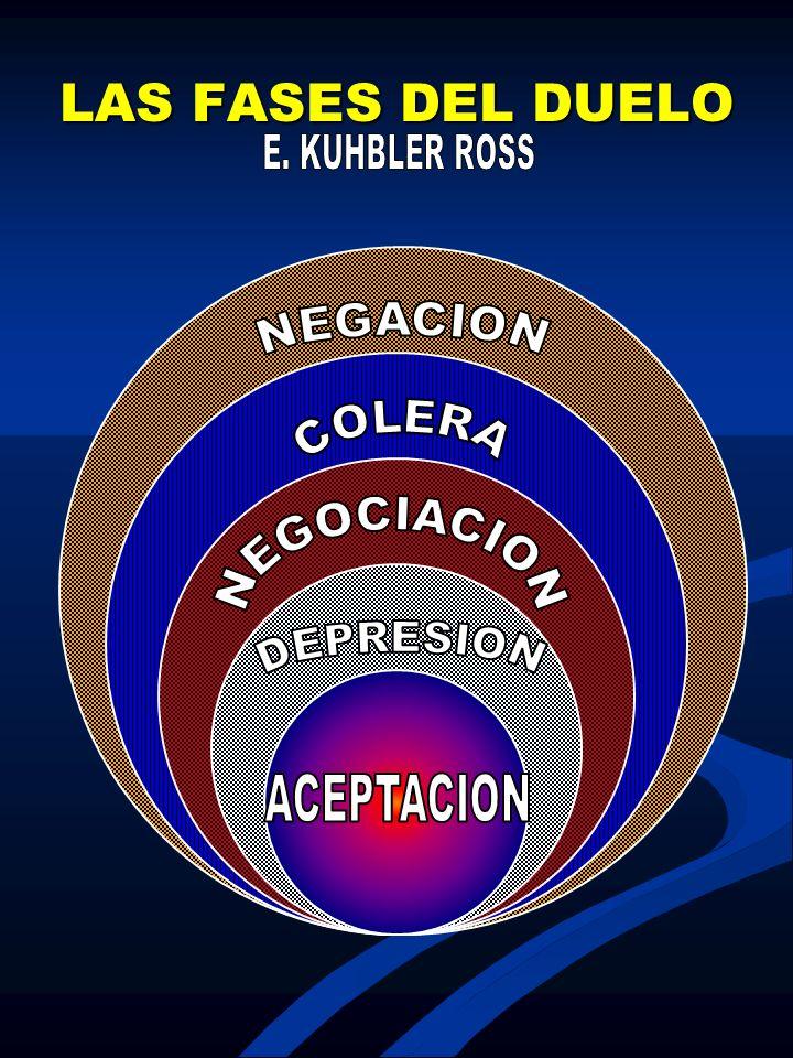 LAS FASES DEL DUELO NEGACION COLERA NEGOCIACION DEPRESION ACEPTACION
