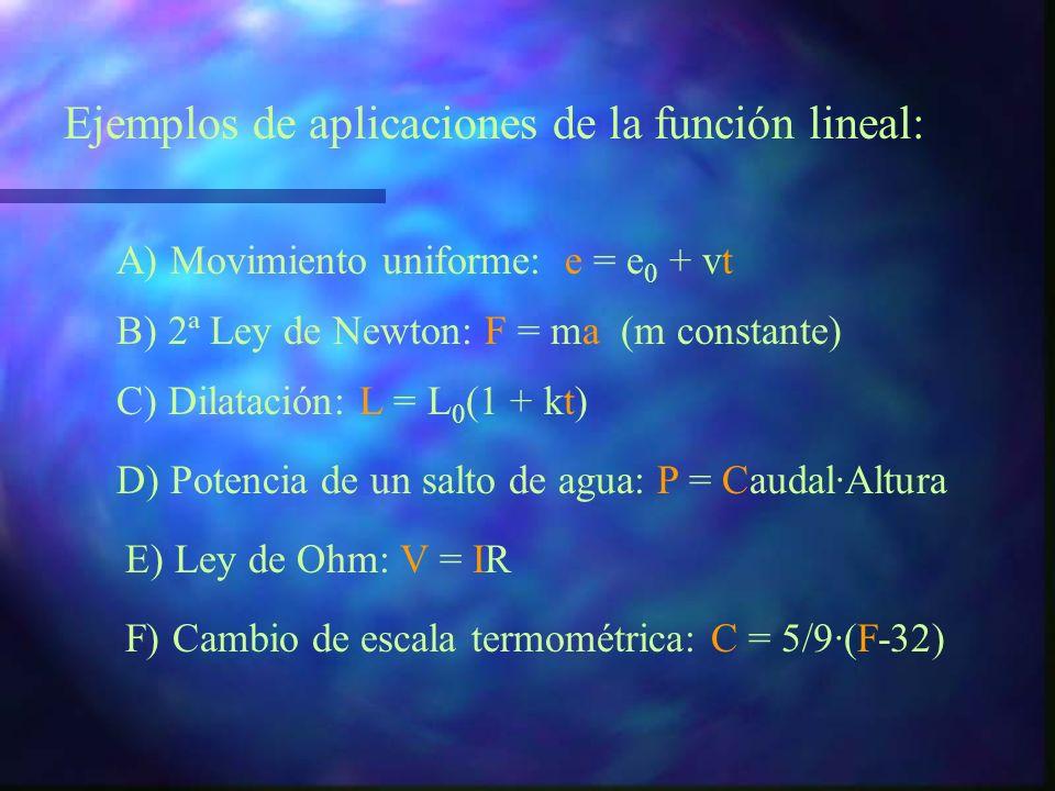 Ejemplos de aplicaciones de la función lineal: