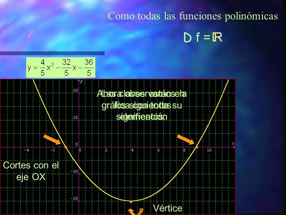 Como todas las funciones polinómicas D f =