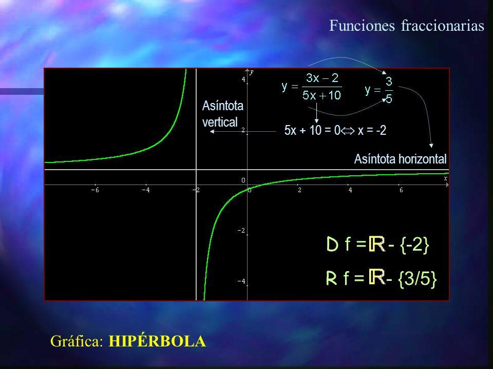 D f = - {-2} R f = - {3/5} Funciones fraccionarias Gráfica: HIPÉRBOLA