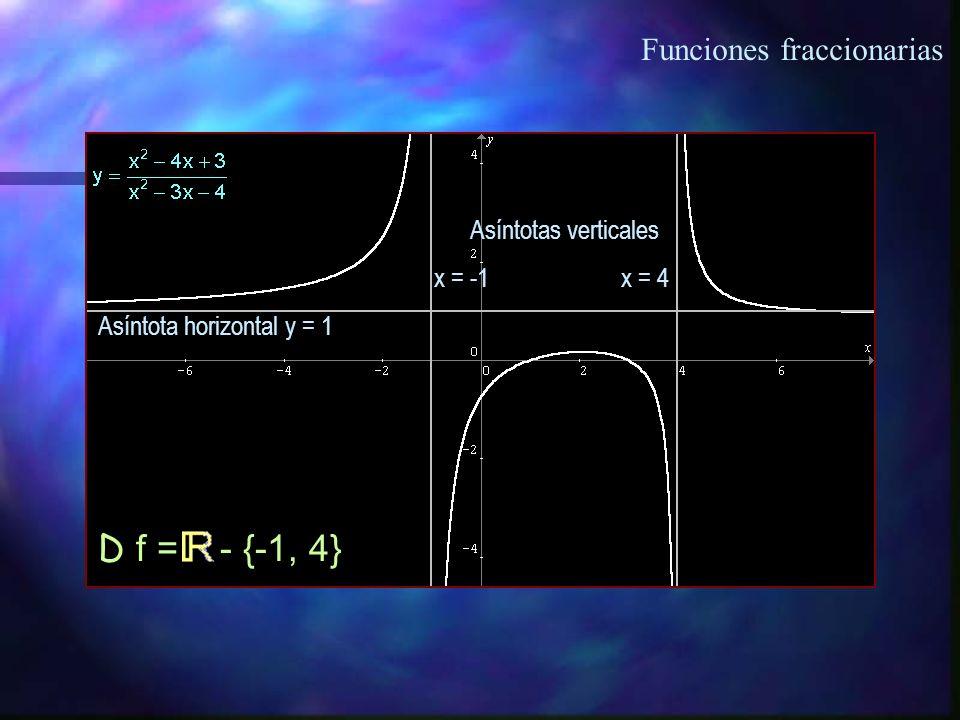 D f = - {-1, 4} Funciones fraccionarias Asíntotas verticales