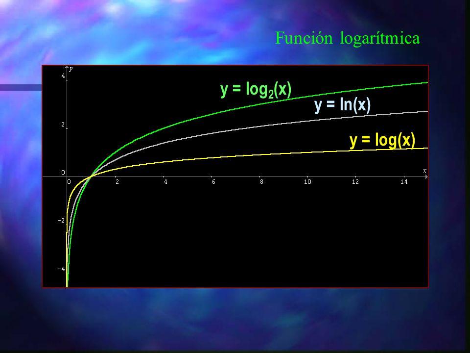 Función logarítmica y = log2(x) y = ln(x) y = log(x)