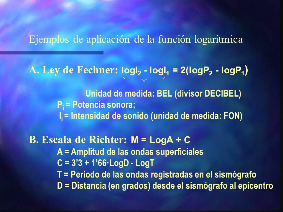 Ejemplos de aplicación de la función logarítmica