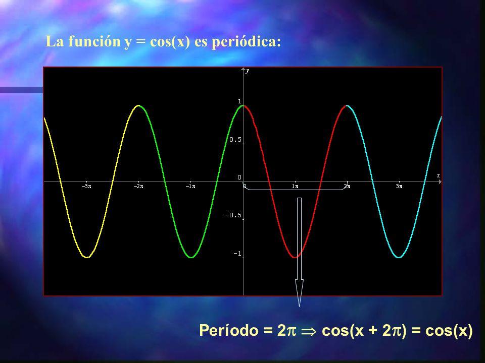 La función y = cos(x) es periódica: