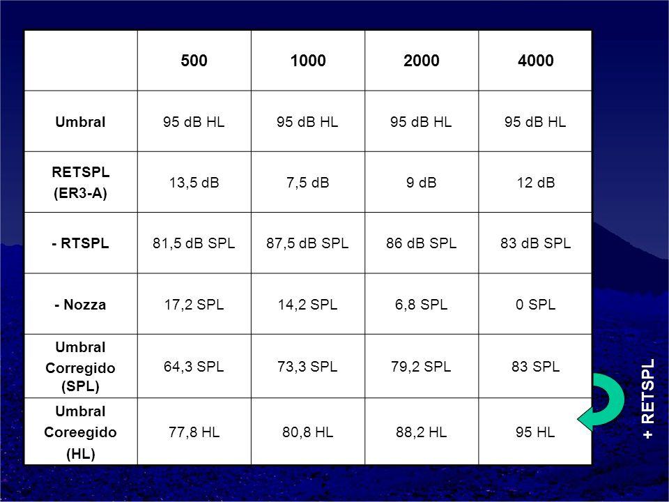 500 1000 2000 4000 + RETSPL Umbral 95 dB HL RETSPL (ER3-A) 13,5 dB