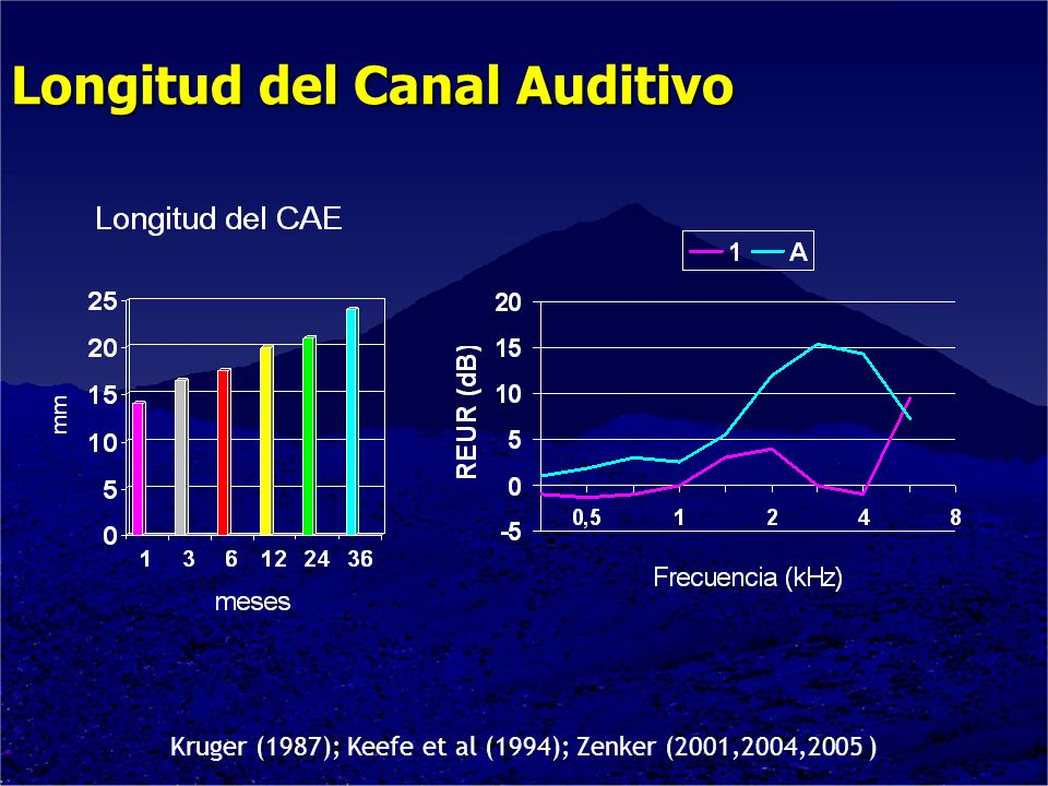 Longitud del Canal Auditivo