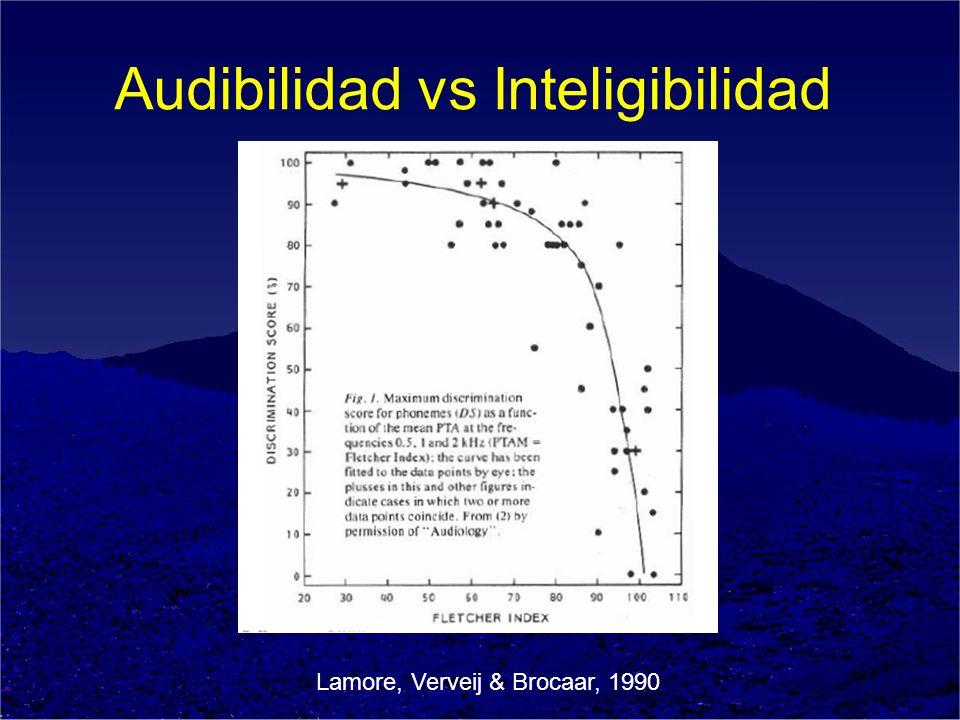 Audibilidad vs Inteligibilidad