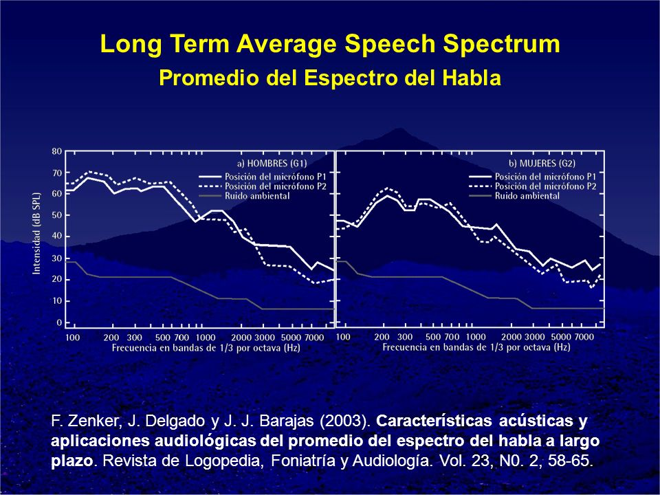 Long Term Average Speech Spectrum Promedio del Espectro del Habla