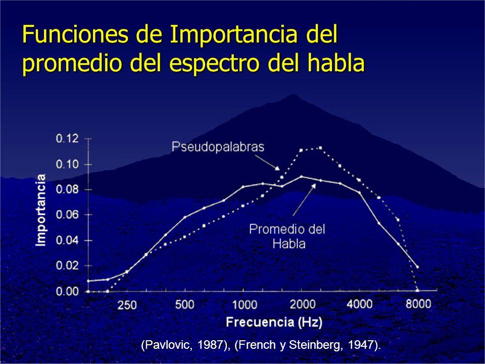 Funciones de Importancia del promedio del espectro del habla