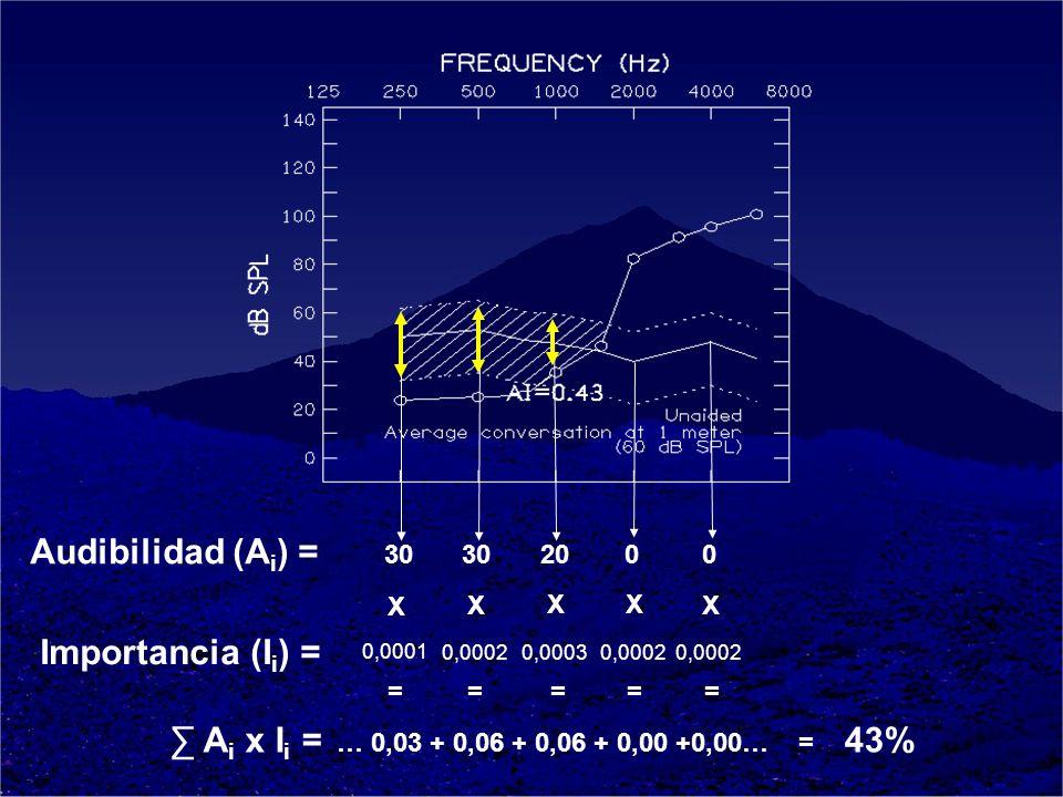 Audibilidad (Ai) = Importancia (Ii) = ∑ Ai x Ii =