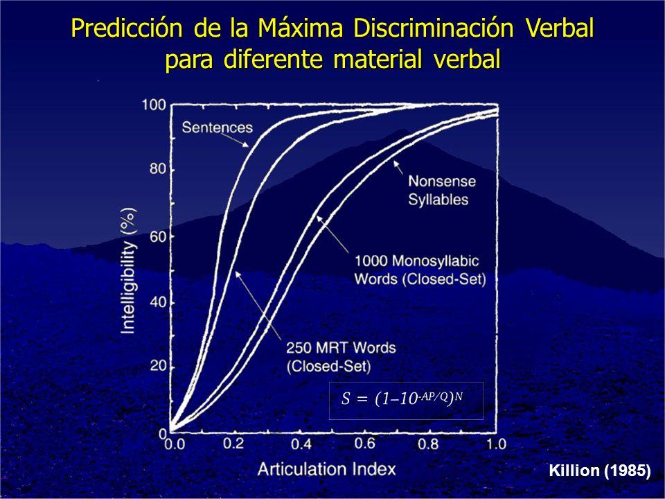 Predicción de la Máxima Discriminación Verbal para diferente material verbal