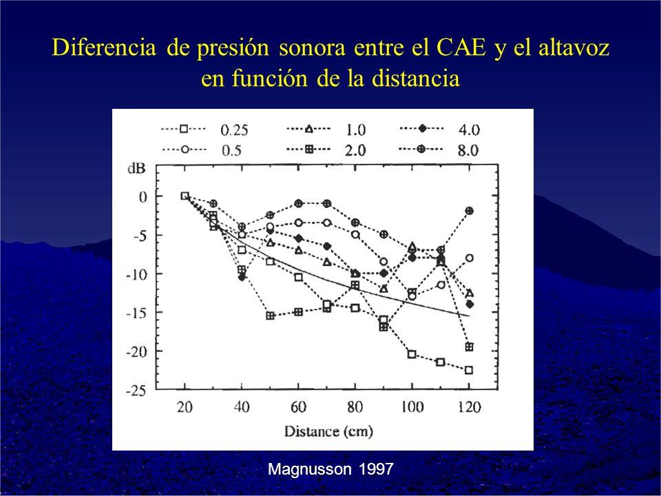 Diferencia de presión sonora entre el CAE y el altavoz en función de la distancia