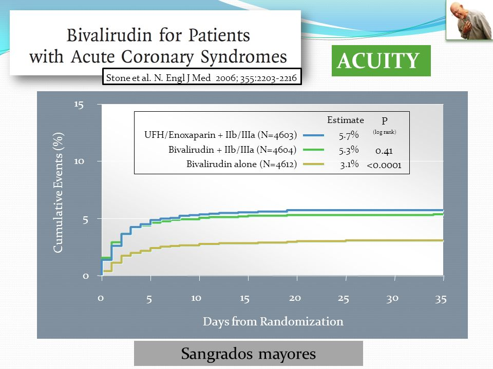 ACUITY Sangrados mayores Cumulative Events (%) Days from Randomization