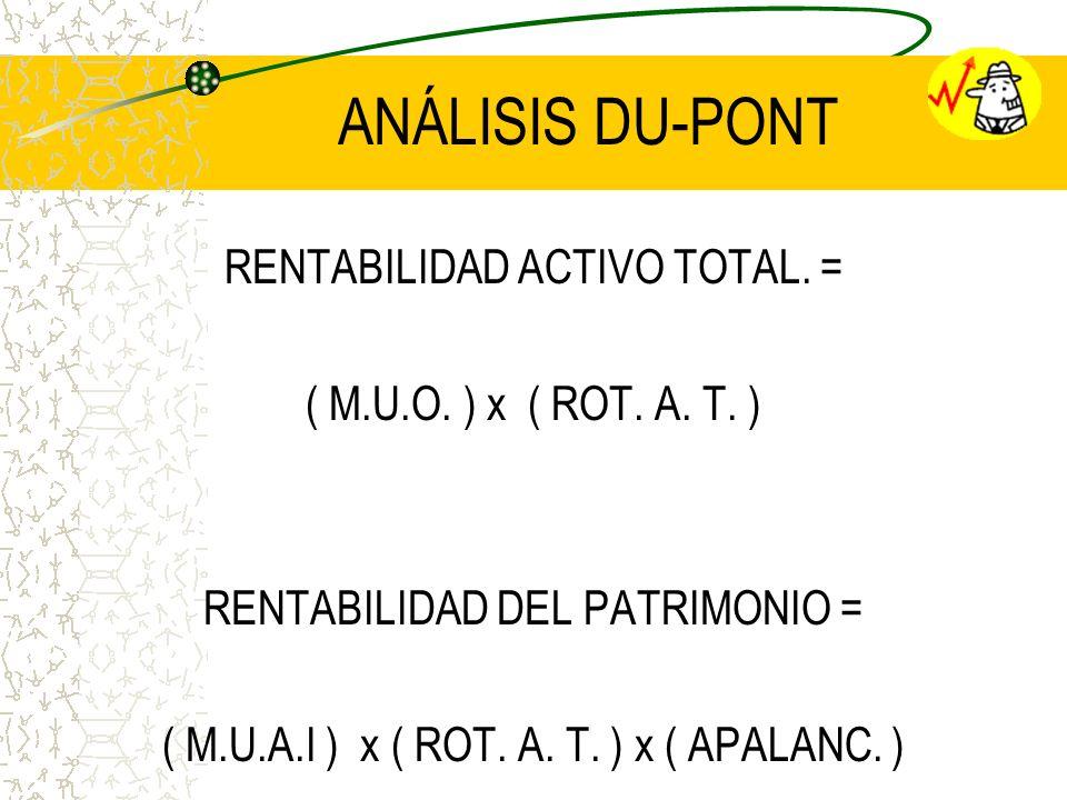 ANÁLISIS DU-PONT RENTABILIDAD ACTIVO TOTAL. =