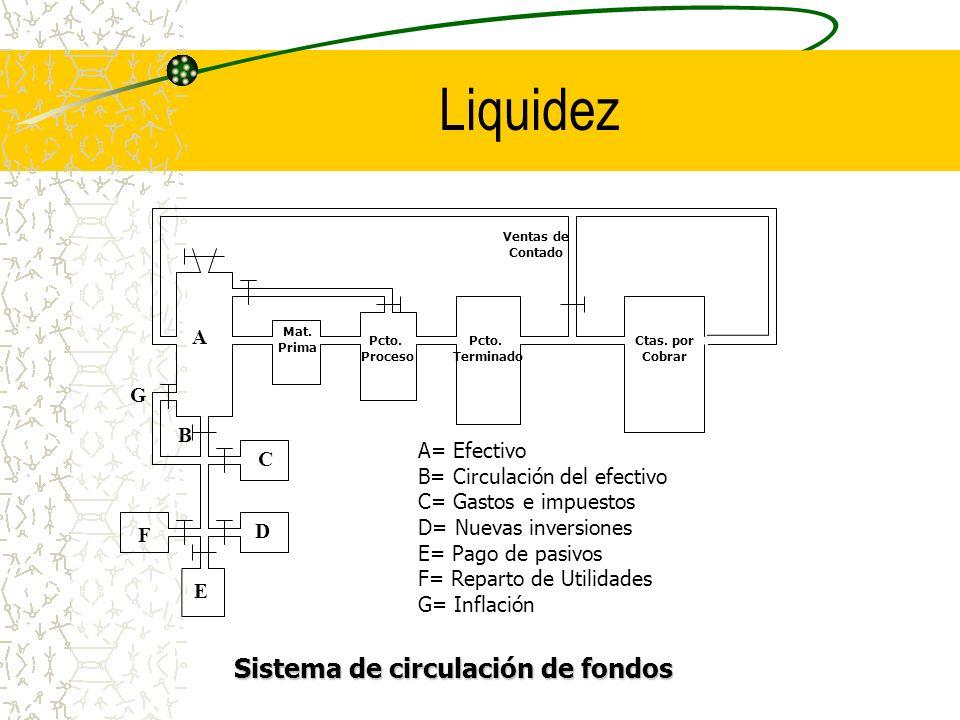 Liquidez Sistema de circulación de fondos A G B A= Efectivo C