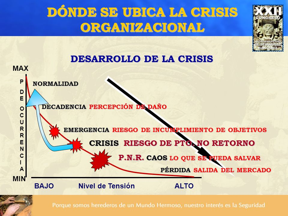 DÓNDE SE UBICA LA CRISIS ORGANIZACIONAL DESARROLLO DE LA CRISIS