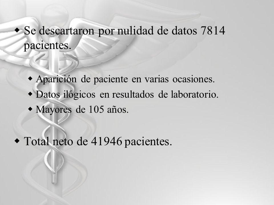 Se descartaron por nulidad de datos 7814 pacientes.