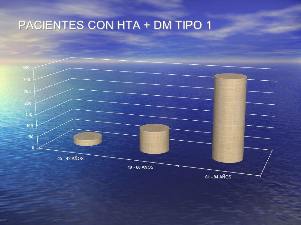 PACIENTES CON HTA + DM TIPO 1