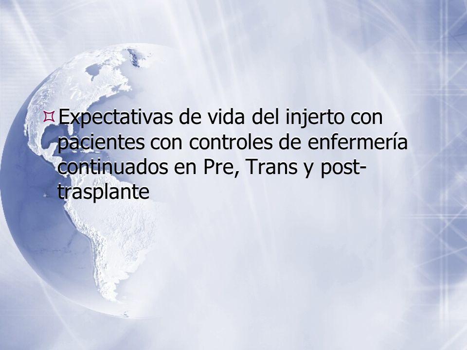 Expectativas de vida del injerto con pacientes con controles de enfermería continuados en Pre, Trans y post-trasplante