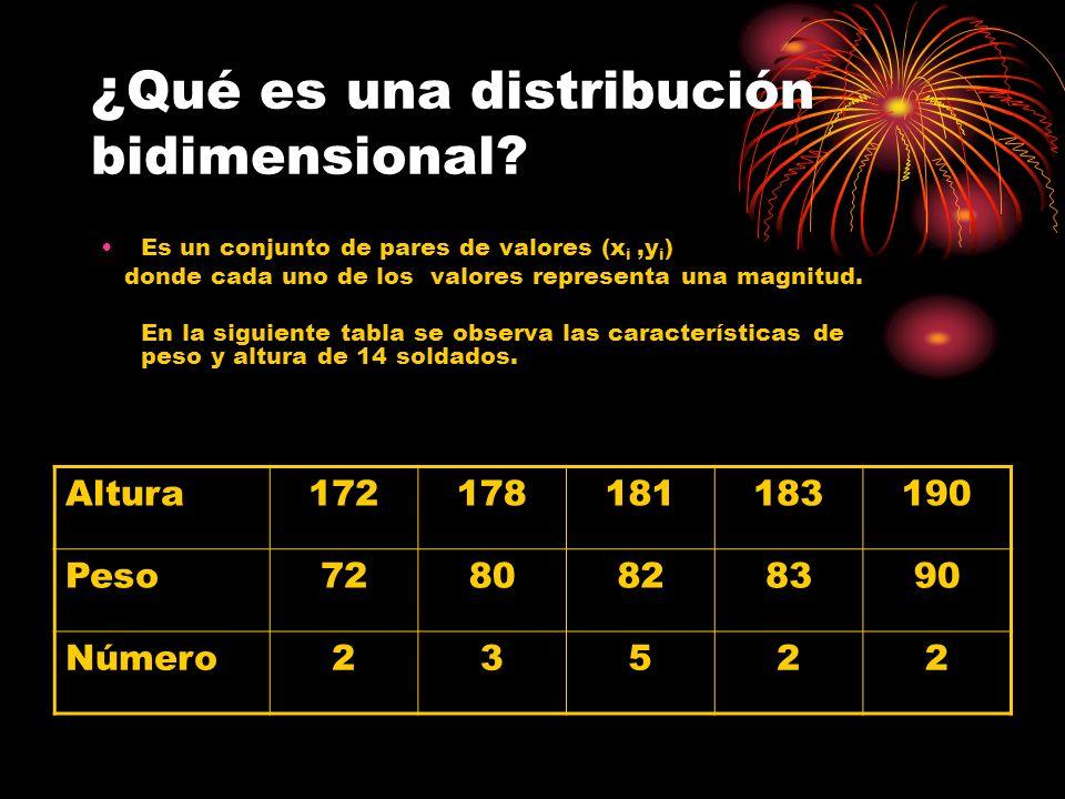 ¿Qué es una distribución bidimensional