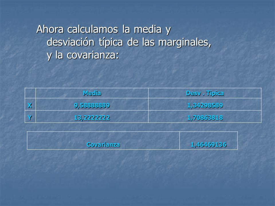 Ahora calculamos la media y desviación típica de las marginales, y la covarianza: